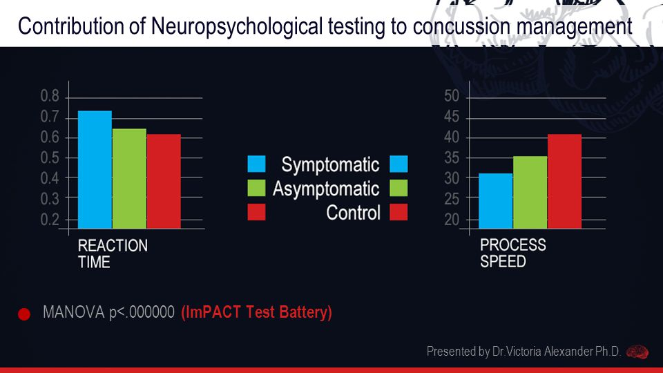 Contribution of Neuropsychological testing to concussion management MANOVA p<.000000 (ImPACT Test Battery) Presented by Dr.Victoria Alexander Ph.D.