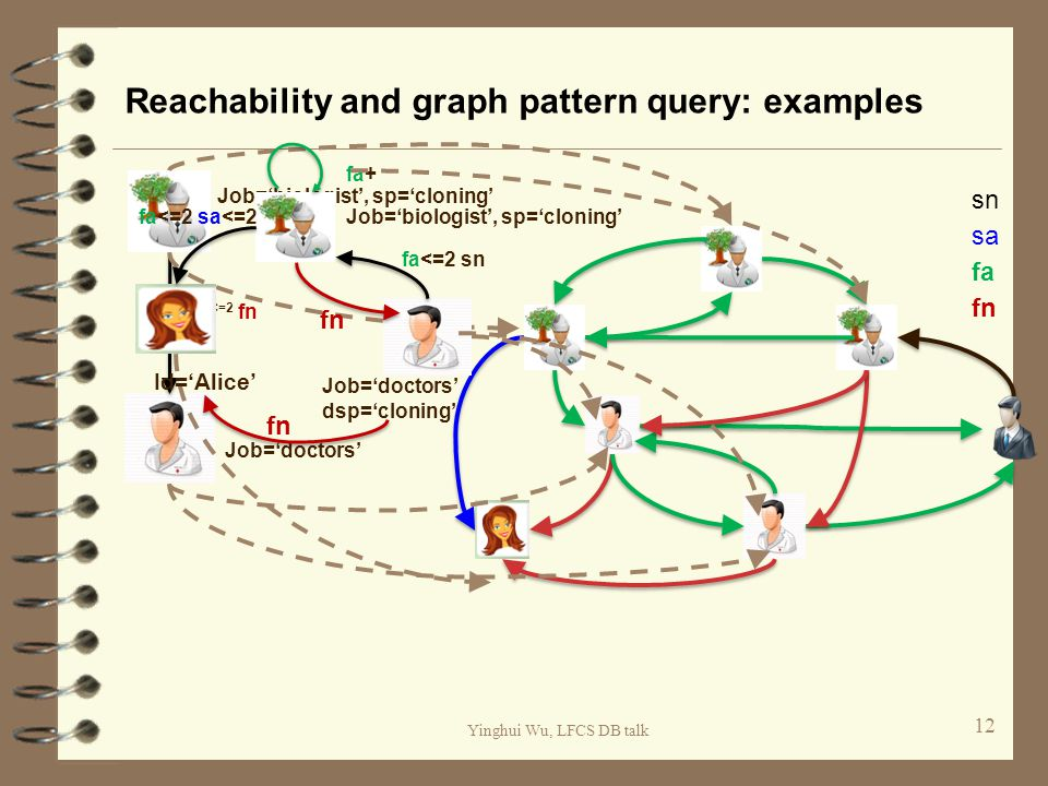Yinghui Wu, LFCS DB talk Reachability and graph pattern query: examples 12 fa fn sn sa Job='biologist', sp='cloning' Job='doctors' fa <=2 fn Id='Alice' Job='biologist', sp='cloning' Job='doctors' dsp='cloning' fa<=2 sa<=2 fn fa<=2 sn fa+