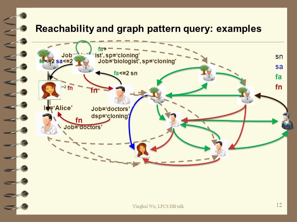 Yinghui Wu, LFCS DB talk Reachability and graph pattern query: examples 12 fa fn sn sa Job='biologist', sp='cloning' Job='doctors' fa <=2 fn Id='Alice