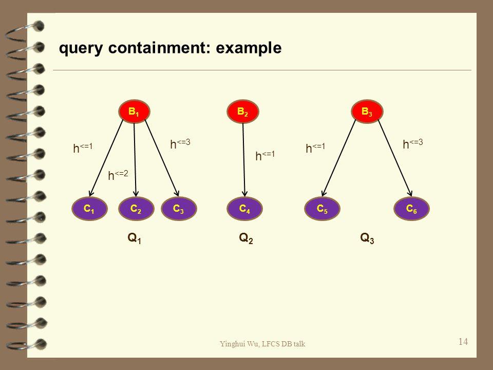 Yinghui Wu, LFCS DB talk query containment: example 14 B1B1 C1C1 Q1Q1 C3C3 C2C2 h <=1 h <=2 h <=3 B2B2 Q2Q2 C4C4 h <=1 B3B3 C5C5 Q3Q3 C6C6 h <=3