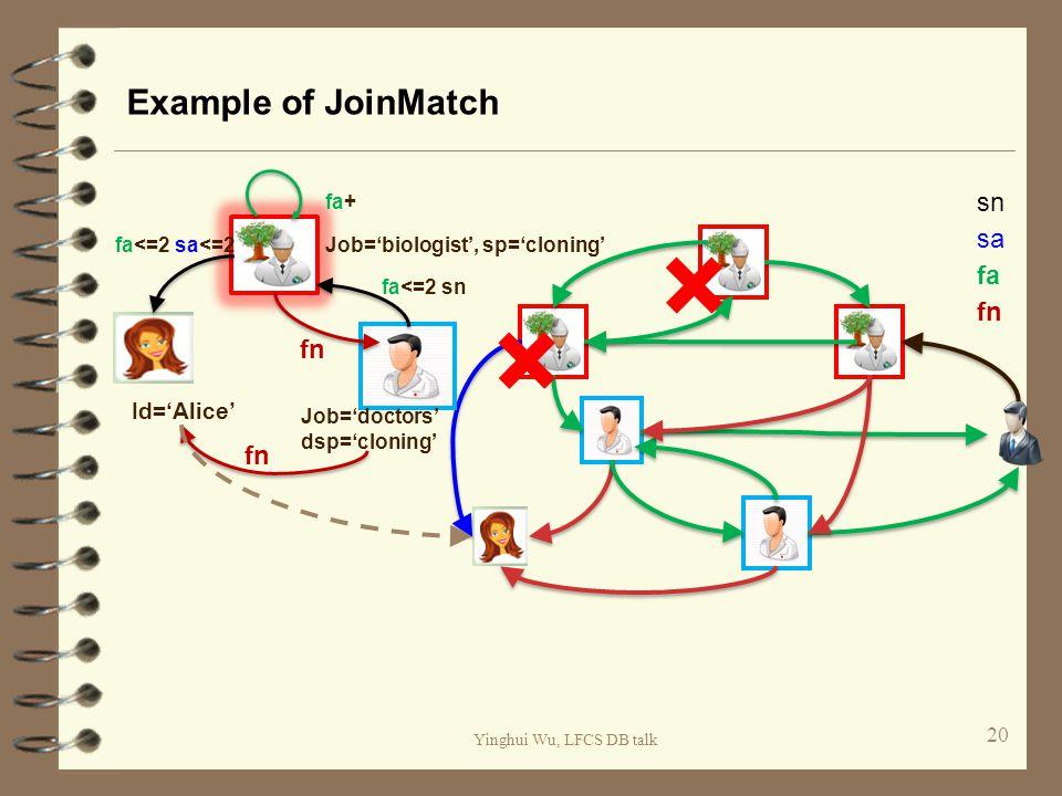 Yinghui Wu, LFCS DB talk Example of JoinMatch 20 fa fn sn sa Id='Alice' Job='biologist', sp='cloning' Job='doctors' dsp='cloning' fa<=2 sa<=2 fn fa<=2