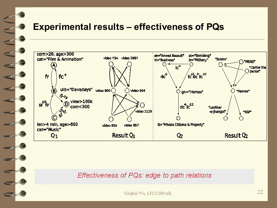 Yinghui Wu, LFCS DB talk Experimental results – effectiveness of PQs 22 Effectiveness of PQs: edge to path relations