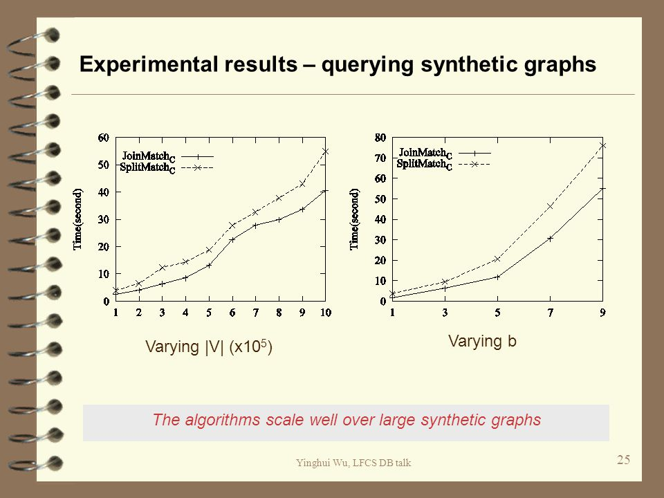 Yinghui Wu, LFCS DB talk Experimental results – querying synthetic graphs 25 The algorithms scale well over large synthetic graphs Varying |V| (x10 5