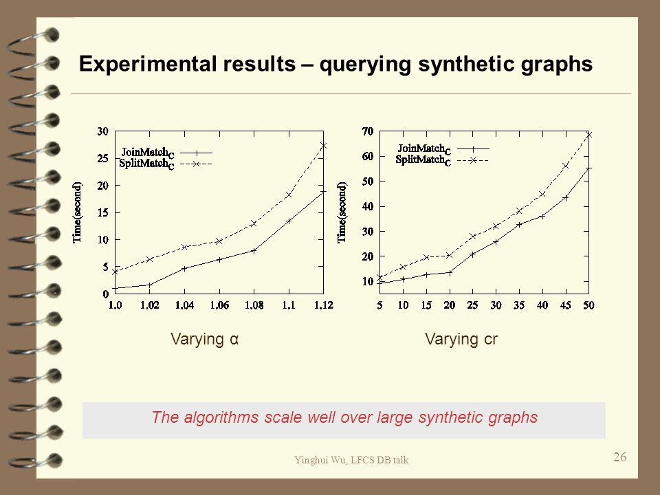 Yinghui Wu, LFCS DB talk Experimental results – querying synthetic graphs 26 The algorithms scale well over large synthetic graphs Varying αVarying cr
