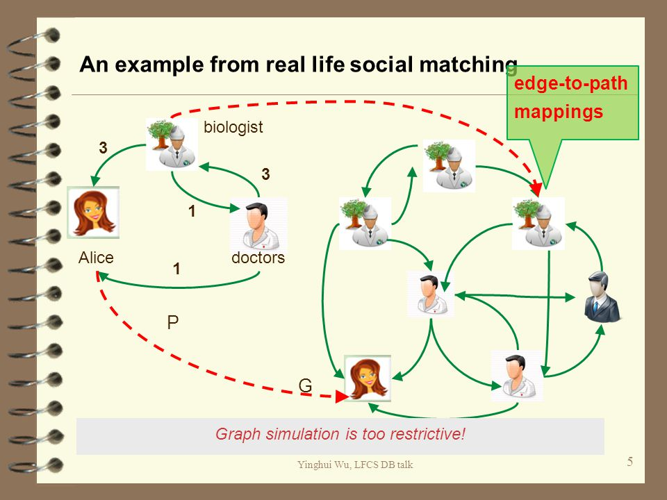Yinghui Wu, LFCS DB talk An example from real life social matching 5 Alice biologist doctors 3 1 1 3 P G edge-to-path mappings Graph simulation is too