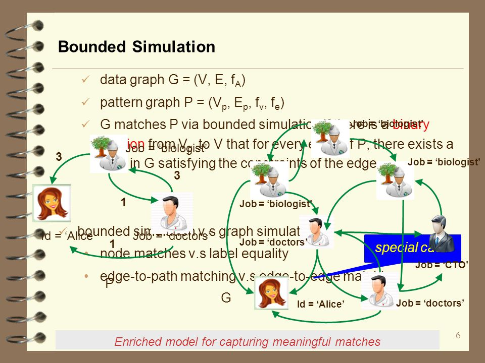 Yinghui Wu, LFCS DB talk Bounded Simulation data graph G = (V, E, f A ) pattern graph P = (V p, E p, f v, f e ) G matches P via bounded simulation if there is a binary relation from V p to V that for every edge of P, there exists a path in G satisfying the constraints of the edge.