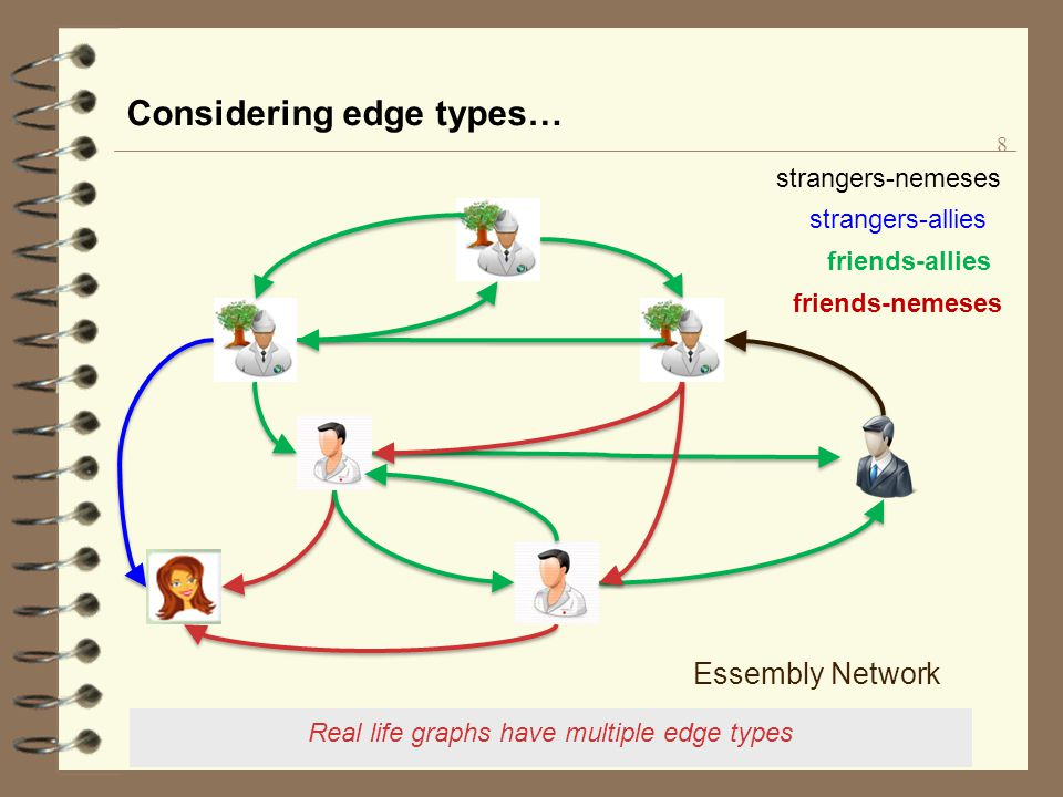 Yinghui Wu, LFCS DB talk Considering edge types… 8 Real life graphs have multiple edge types Essembly Network friends-allies friends-nemeses strangers
