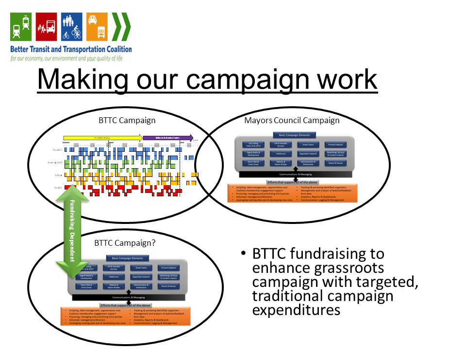 Making our campaign work BTTC fundraising to enhance grassroots campaign with targeted, traditional campaign expenditures BTTC Campaign Mayors Council Campaign BTTC Campaign.