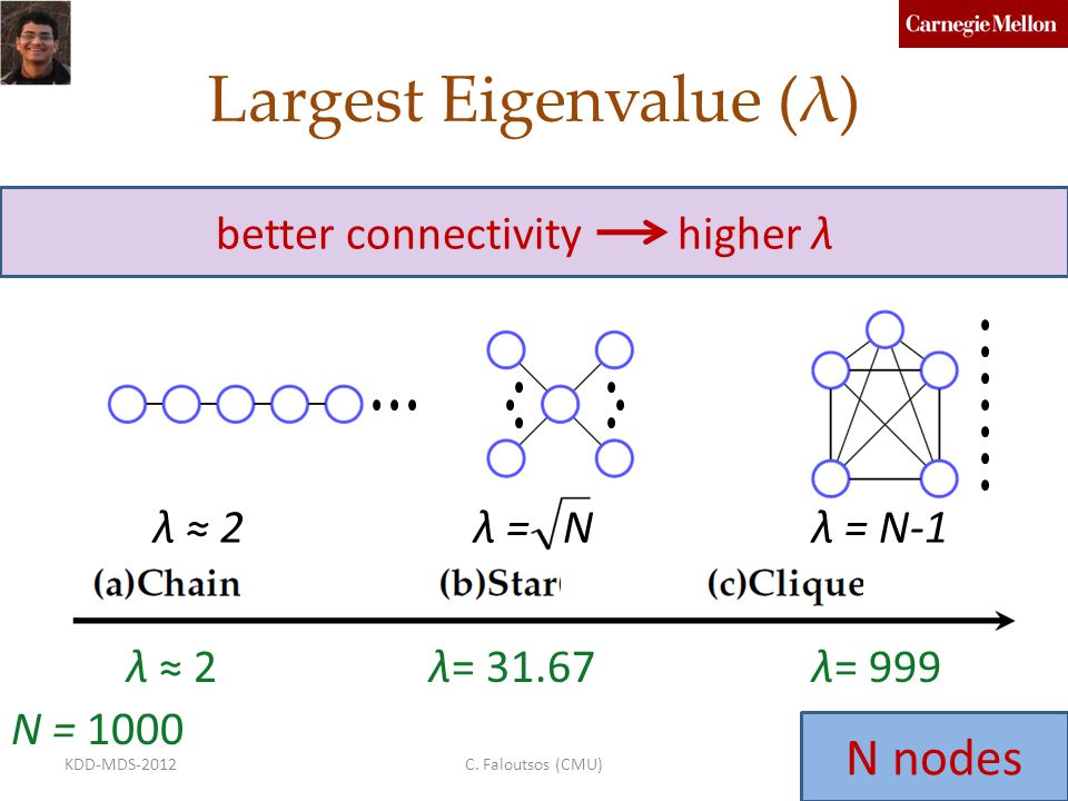 Largest Eigenvalue (λ) λ ≈ 2λ = Nλ = N-1 N = 1000 λ ≈ 2λ= 31.67λ= 999 better connectivity higher λ C. Faloutsos (CMU)30KDD-MDS-2012 N nodes