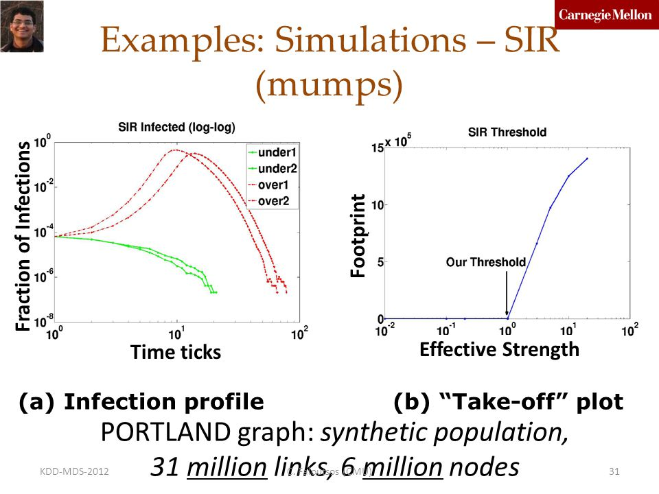 Examples: Simulations – SIR (mumps) (a) Infection profile (b) Take-off plot PORTLAND graph: synthetic population, 31 million links, 6 million nodes Fraction of Infections Footprint Effective Strength Time ticks C.