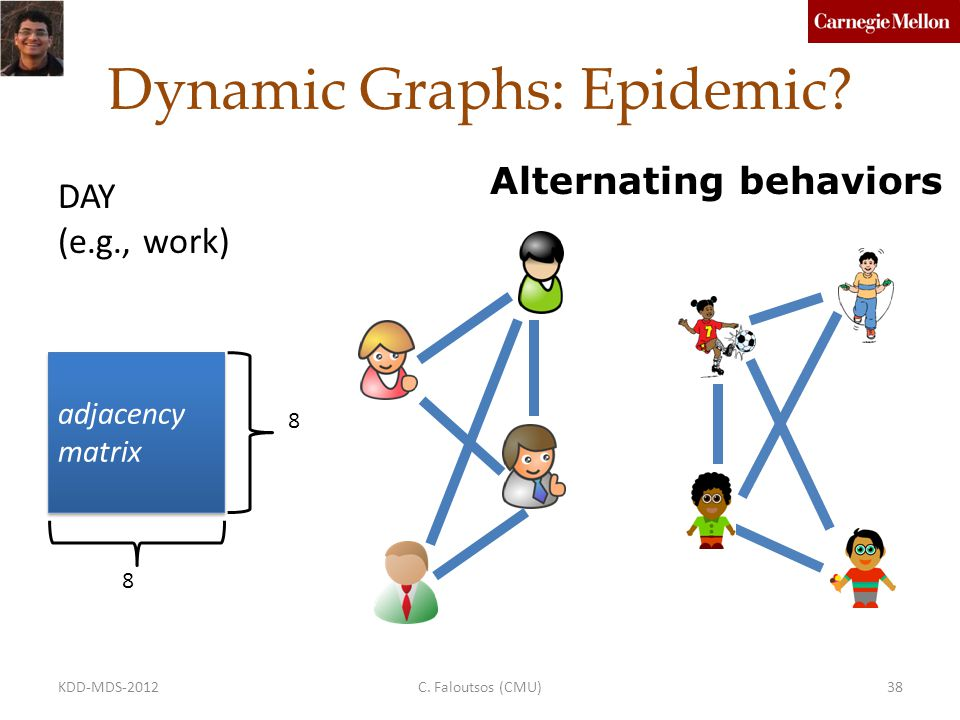 adjacency matrix 8 8 Dynamic Graphs: Epidemic.Alternating behaviors NIGHT (e.g., home) C.
