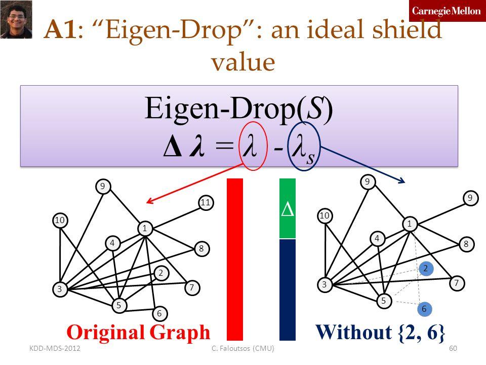 (Q2) - Direct Algorithm too expensive.