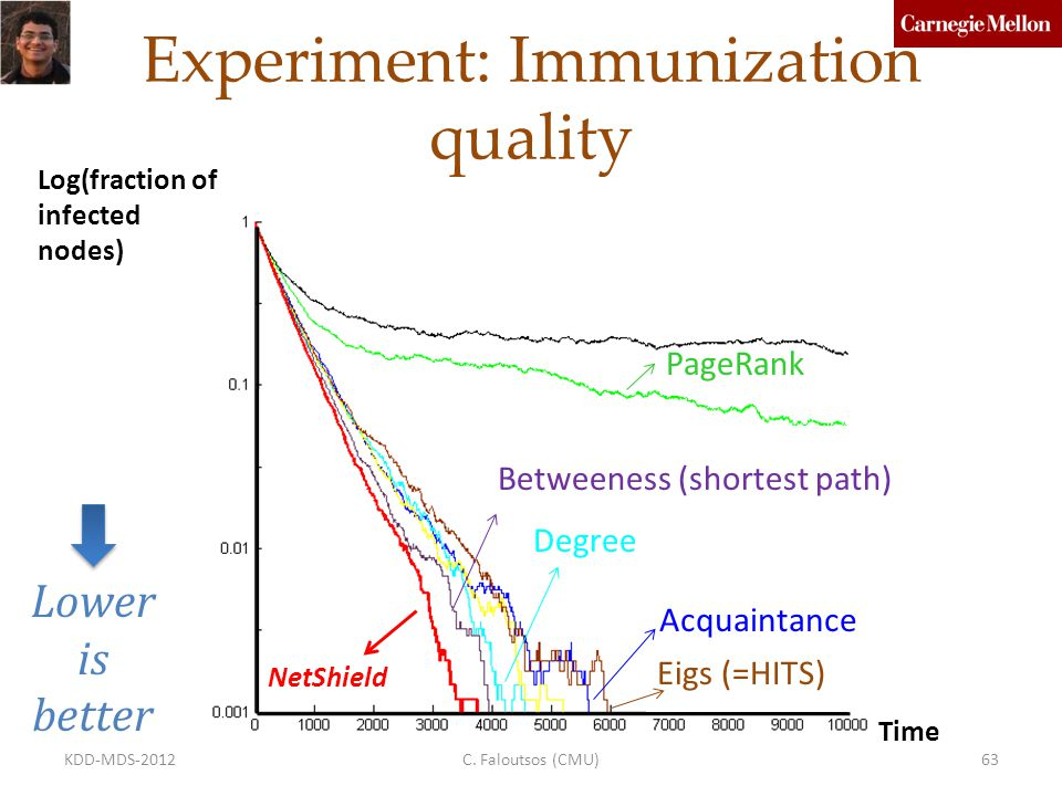 Experiment: Immunization quality Log(fraction of infected nodes) NetShield Degree PageRank Eigs (=HITS) Acquaintance Betweeness (shortest path) Lower is better Time C.