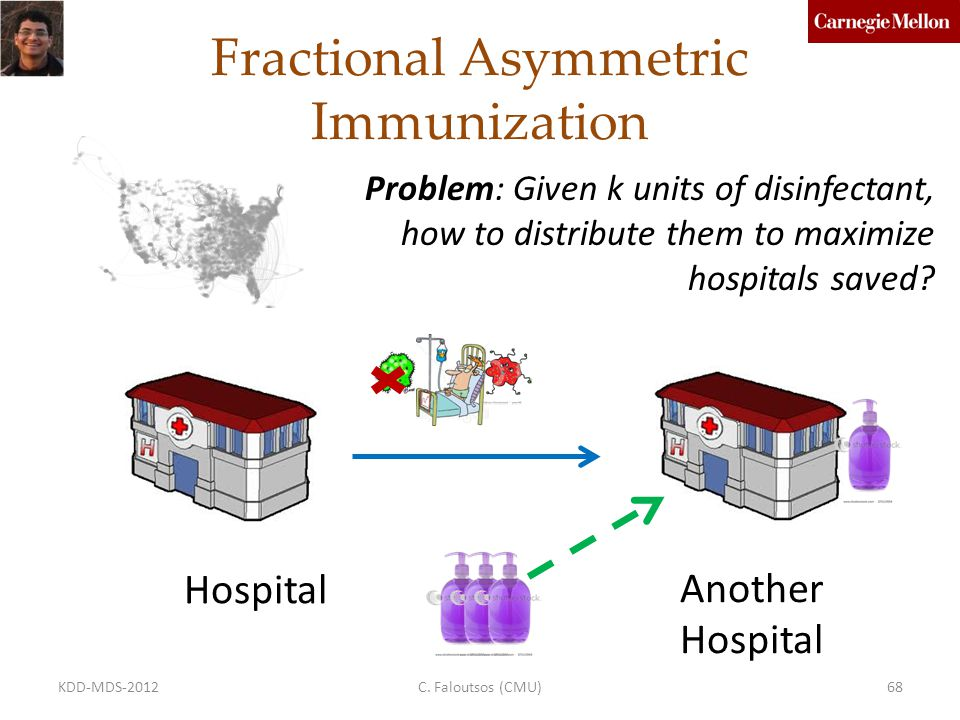 Fractional Asymmetric Immunization Hospital Another Hospital Problem: Given k units of disinfectant, how to distribute them to maximize hospitals saved.