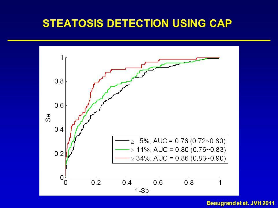 STEATOSIS DETECTION USING CAP T = 236 dB/m, Se=0.83, Sp=0.73 T = 255 dB/m, Se=0.94, Sp=0.63 T = 282 dB/m, Se=0.95, Sp=1 Cardoso et al, AASLD 2010