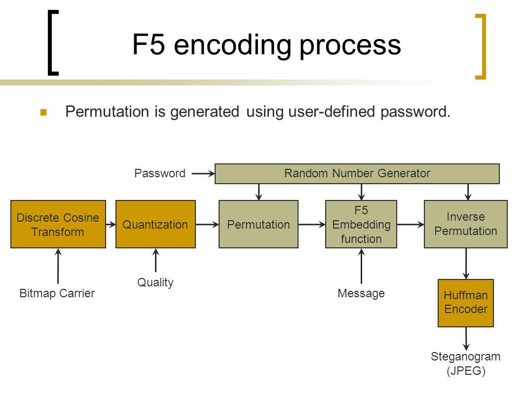 F5 encoding process Permutation is generated using user-defined password. Discrete Cosine Transform Quantization Permutation F5 Embedding function Inv