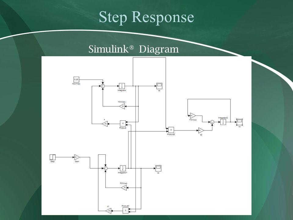Step Response Simulink® Diagram
