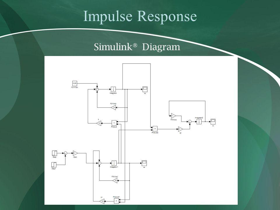Impulse Response Simulink® Diagram