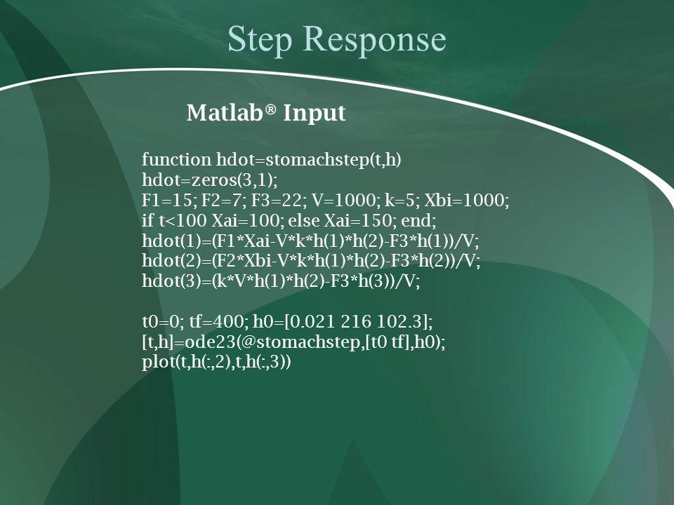 Step Response Matlab® Input function hdot=stomachstep(t,h) hdot=zeros(3,1); F1=15; F2=7; F3=22; V=1000; k=5; Xbi=1000; if t<100 Xai=100; else Xai=150; end; hdot(1)=(F1*Xai-V*k*h(1)*h(2)-F3*h(1))/V; hdot(2)=(F2*Xbi-V*k*h(1)*h(2)-F3*h(2))/V; hdot(3)=(k*V*h(1)*h(2)-F3*h(3))/V; t0=0; tf=400; h0=[0.021 216 102.3]; [t,h]=ode23(@stomachstep,[t0 tf],h0); plot(t,h(:,2),t,h(:,3))
