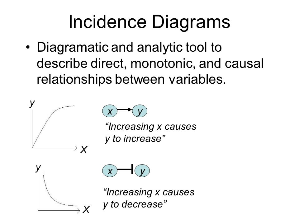 Incidence Diagrams Diagramatic and analytic tool to describe direct, monotonic, and causal relationships between variables.