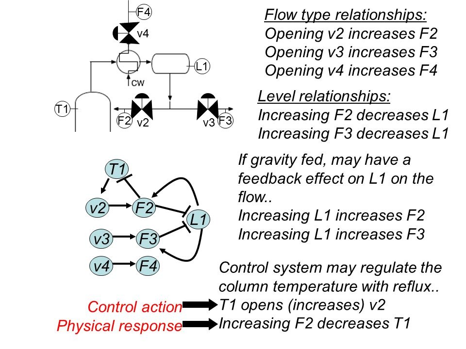 L1 L2 v4 v2v3 F3F2 F1 F4 F5 Flow type relationships: Opening v2 increases F2 Opening v3 increases F3 Opening v4 increases F4 Level relationships: Increasing F2 decreases L1 Increasing F3 decreases L1 v2F2 v3 v4F4 L1 F3 If gravity fed, may have a feedback effect on L1 on the flow..