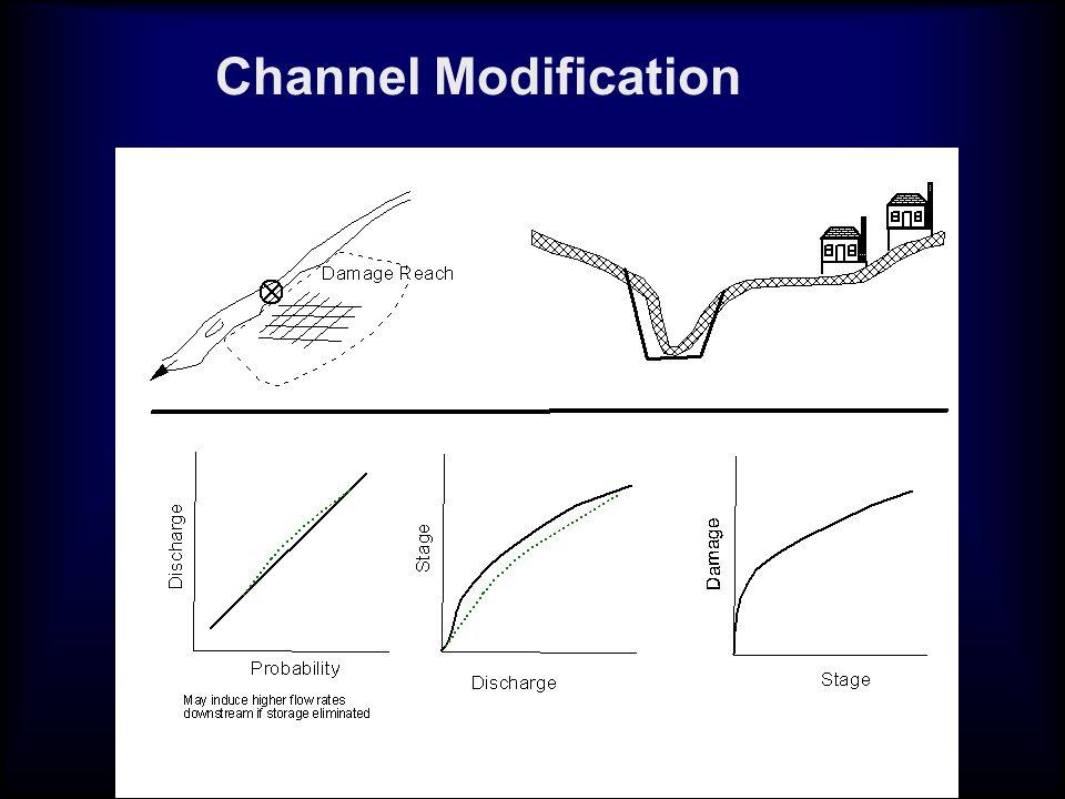 Channel Modification