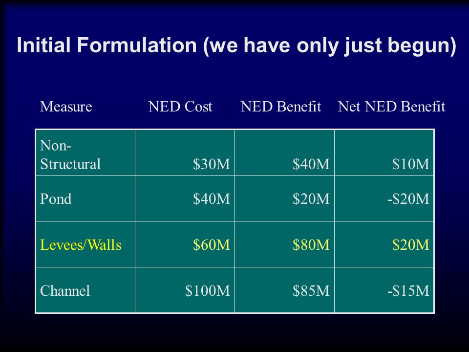 -$15M$85M$100MChannel $20M$80M$60MLevees/Walls -$20M$20M$40MPond $10M$40M$30M Non- Structural Measure NED Cost NED Benefit Net NED Benefit Initial Formulation (we have only just begun)