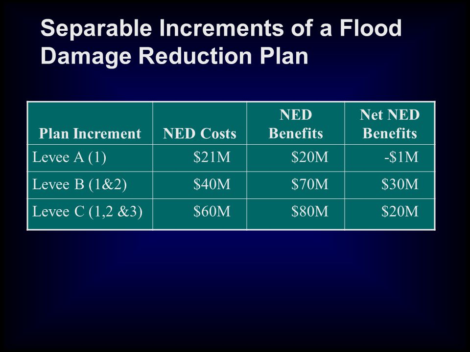 Separable Increments of a Flood Damage Reduction Plan Plan IncrementNED Costs NED Benefits Net NED Benefits Levee A (1)$21M$20M-$1M Levee B (1&2)$40M$70M$30M Levee C (1,2 &3)$60M$80M$20M