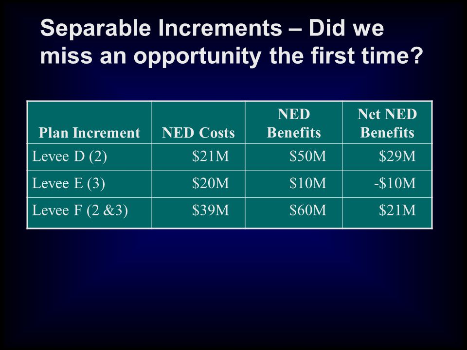 Separable Increments – Did we miss an opportunity the first time.