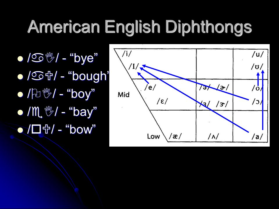 Diphthongs Slow gliding (~ 350 msec) between two vowel qualities Slow gliding (~ 350 msec) between two vowel qualitiesComponents Onglide- starting poi