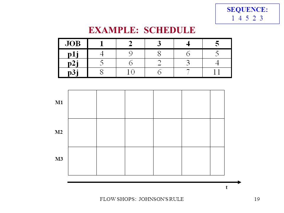 FLOW SHOPS: JOHNSON'S RULE19 EXAMPLE: SCHEDULE SEQUENCE: 1 4 5 2 3 t M1 M2 M3