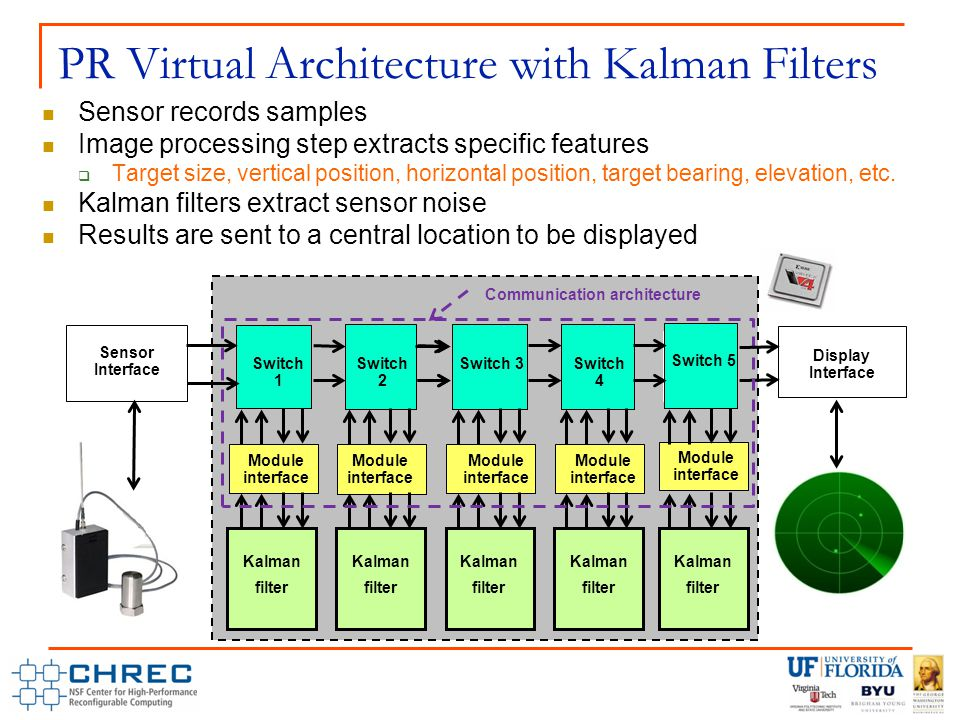 PR Virtual Architecture with Kalman Filters Sensor records samples Image processing step extracts specific features  Target size, vertical position, horizontal position, target bearing, elevation, etc.
