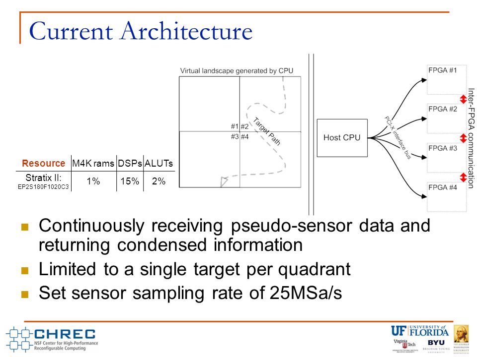 Current Architecture Continuously receiving pseudo-sensor data and returning condensed information Limited to a single target per quadrant Set sensor sampling rate of 25MSa/s ResourceM4K ramsDSPsALUTs Stratix II: EP2S180F1020C3 1%15%2%