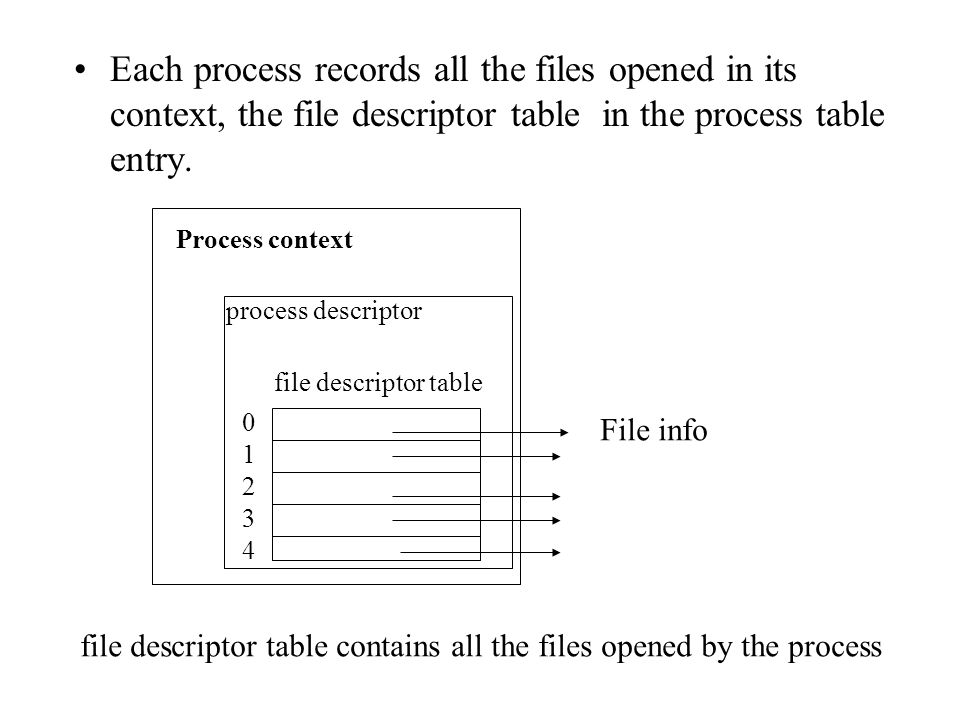 Each process records all the files opened in its context, the file descriptor table in the process table entry. Process context process descriptor fil