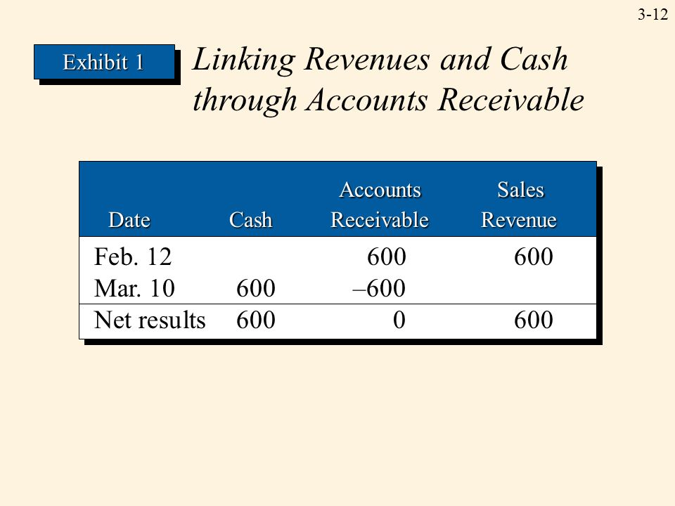 3-12 Linking Revenues and Cash through Accounts Receivable Accounts Sales Accounts Sales Date Cash Receivable Revenue Date Cash Receivable Revenue Accounts Sales Accounts Sales Date Cash Receivable Revenue Date Cash Receivable Revenue Feb.