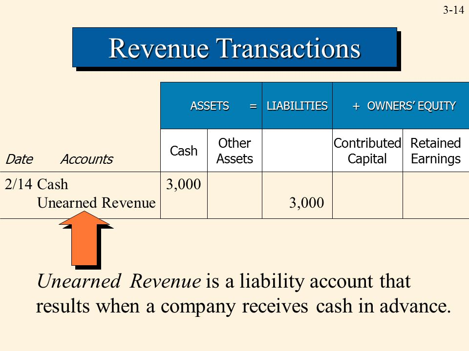 3-14 Revenue Transactions ASSETS = LIABILITIES + OWNERS' EQUITY + OWNERS' EQUITY Date Accounts Cash Other Assets Contributed Capital Retained Earnings 2/14Cash3,000 Unearned Revenue3,000 Unearned Revenue is a liability account that results when a company receives cash in advance.