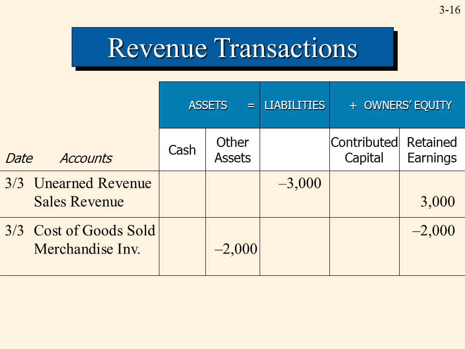 3-16 Revenue Transactions ASSETS = LIABILITIES + OWNERS' EQUITY + OWNERS' EQUITY Date Accounts Cash Other Assets Contributed Capital Retained Earnings