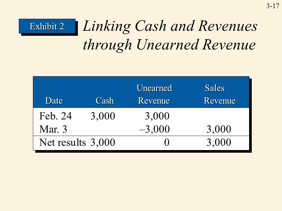 3-17 Unearned Sales Unearned Sales Date Cash Revenue Revenue Date Cash Revenue Revenue Unearned Sales Unearned Sales Date Cash Revenue Revenue Date Ca