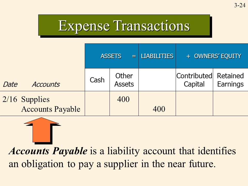3-24 Expense Transactions Accounts Payable is a liability account that identifies an obligation to pay a supplier in the near future. ASSETS = LIABILI