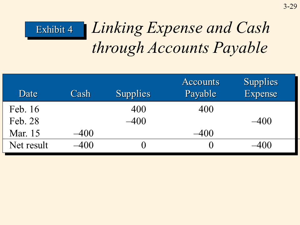 3-29 Linking Expense and Cash through Accounts Payable Exhibit 4 AccountsSupplies AccountsSupplies DateCashSuppliesPayableExpense AccountsSupplies AccountsSupplies DateCashSuppliesPayableExpense Feb.