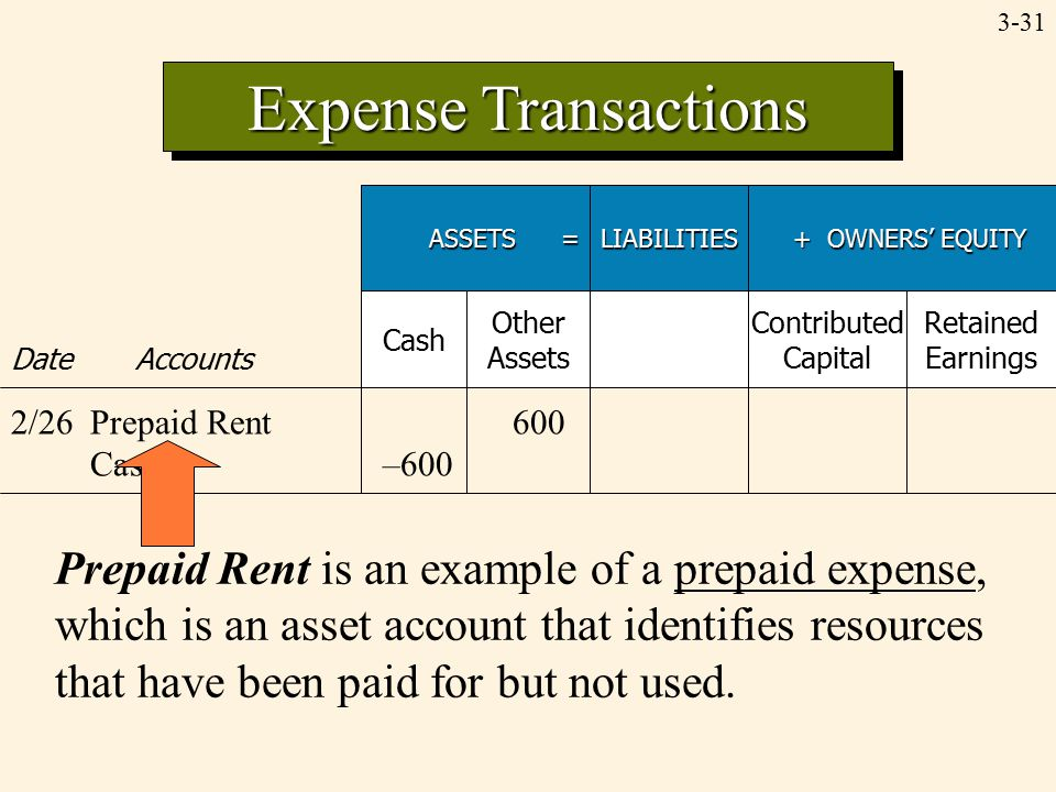 3-31 Expense Transactions ASSETS = LIABILITIES + OWNERS' EQUITY + OWNERS' EQUITY Date Accounts Cash Other Assets Contributed Capital Retained Earnings