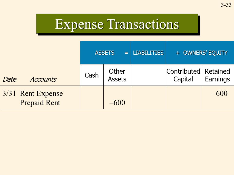 3-33 Expense Transactions ASSETS = LIABILITIES + OWNERS' EQUITY + OWNERS' EQUITY Date Accounts Cash Other Assets Contributed Capital Retained Earnings 3/31Rent Expense–600 Prepaid Rent–600