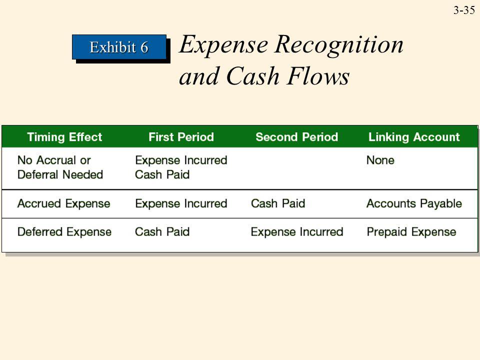 3-35 Expense Recognition and Cash Flows Exhibit 6
