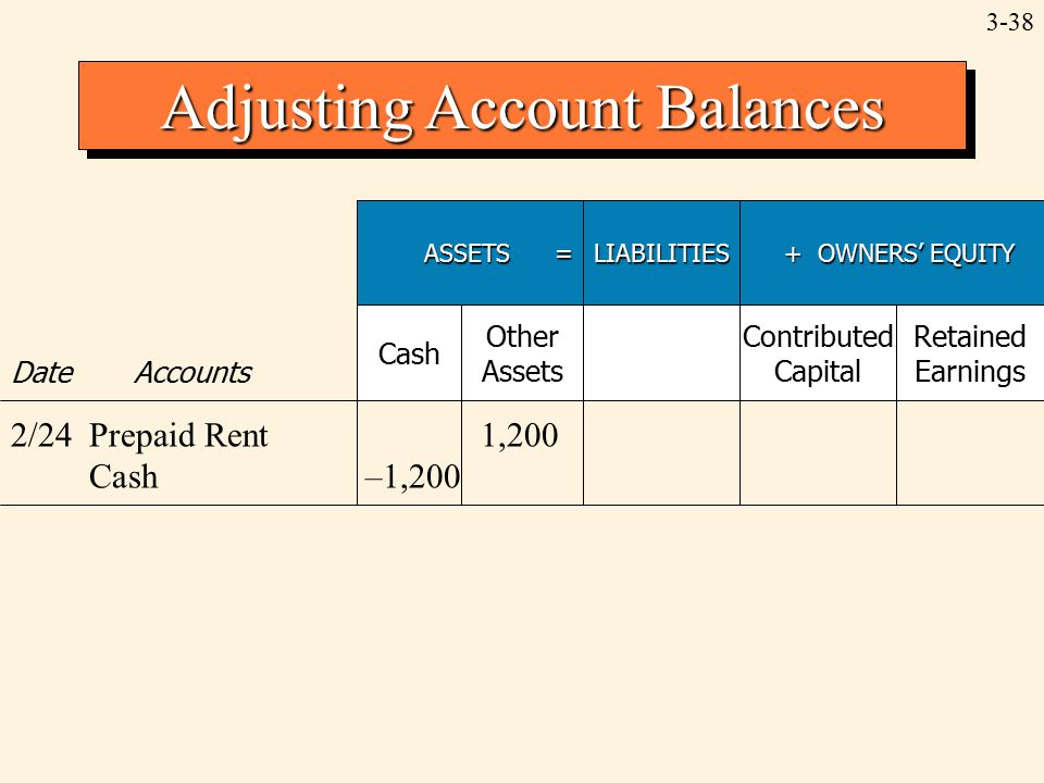 3-38 Adjusting Account Balances ASSETS = LIABILITIES + OWNERS' EQUITY + OWNERS' EQUITY Date Accounts Cash Other Assets Contributed Capital Retained Earnings 2/24Prepaid Rent1,200 Cash–1,200