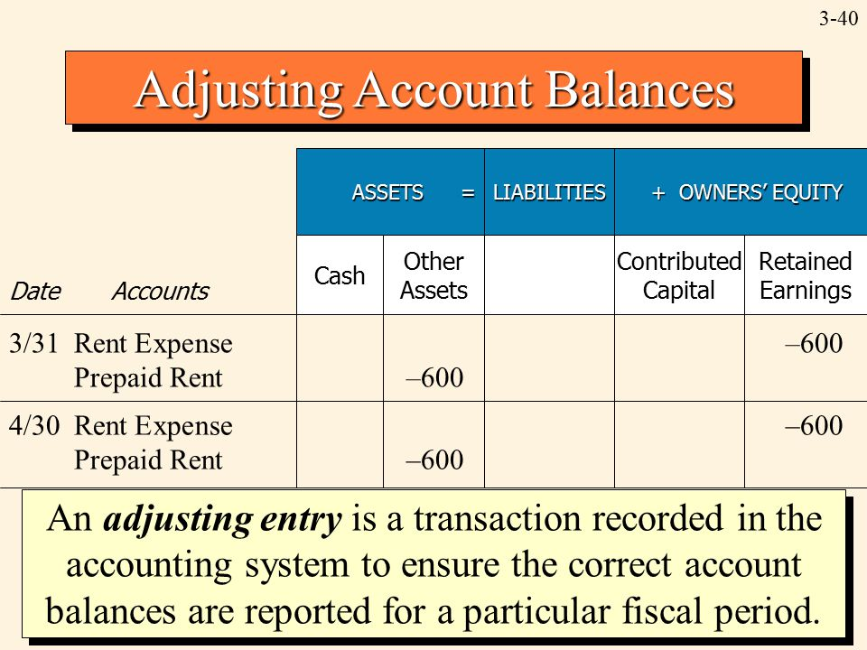 3-40 Adjusting Account Balances ASSETS = LIABILITIES + OWNERS' EQUITY + OWNERS' EQUITY Date Accounts Cash Other Assets Contributed Capital Retained Earnings 3/31Rent Expense–600 Prepaid Rent–600 4/30Rent Expense–600 Prepaid Rent–600 An adjusting entry is a transaction recorded in the accounting system to ensure the correct account balances are reported for a particular fiscal period.