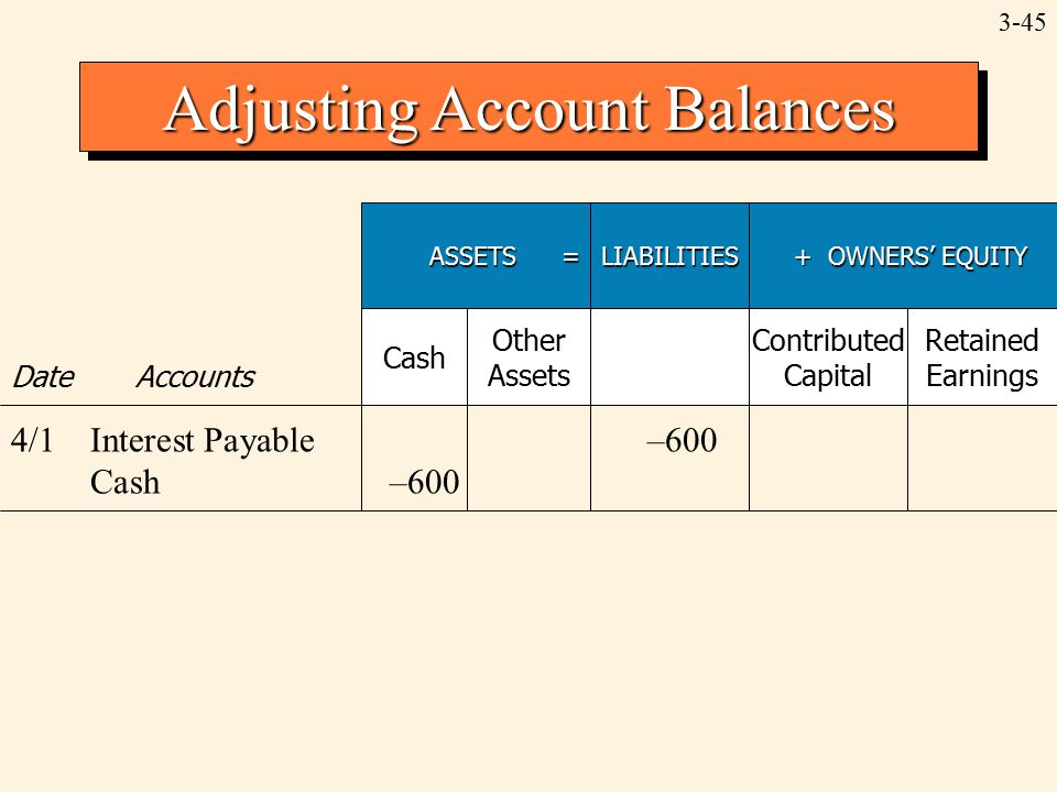 3-45 Adjusting Account Balances ASSETS = LIABILITIES + OWNERS' EQUITY + OWNERS' EQUITY Date Accounts Cash Other Assets Contributed Capital Retained Ea