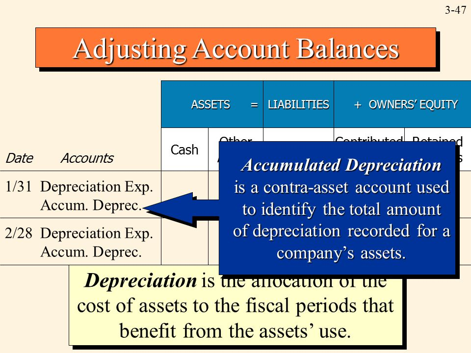 3-47 Adjusting Account Balances ASSETS = LIABILITIES + OWNERS' EQUITY + OWNERS' EQUITY Date Accounts Cash Other Assets Contributed Capital Retained Earnings 1/31Depreciation Exp.–520 Accum.