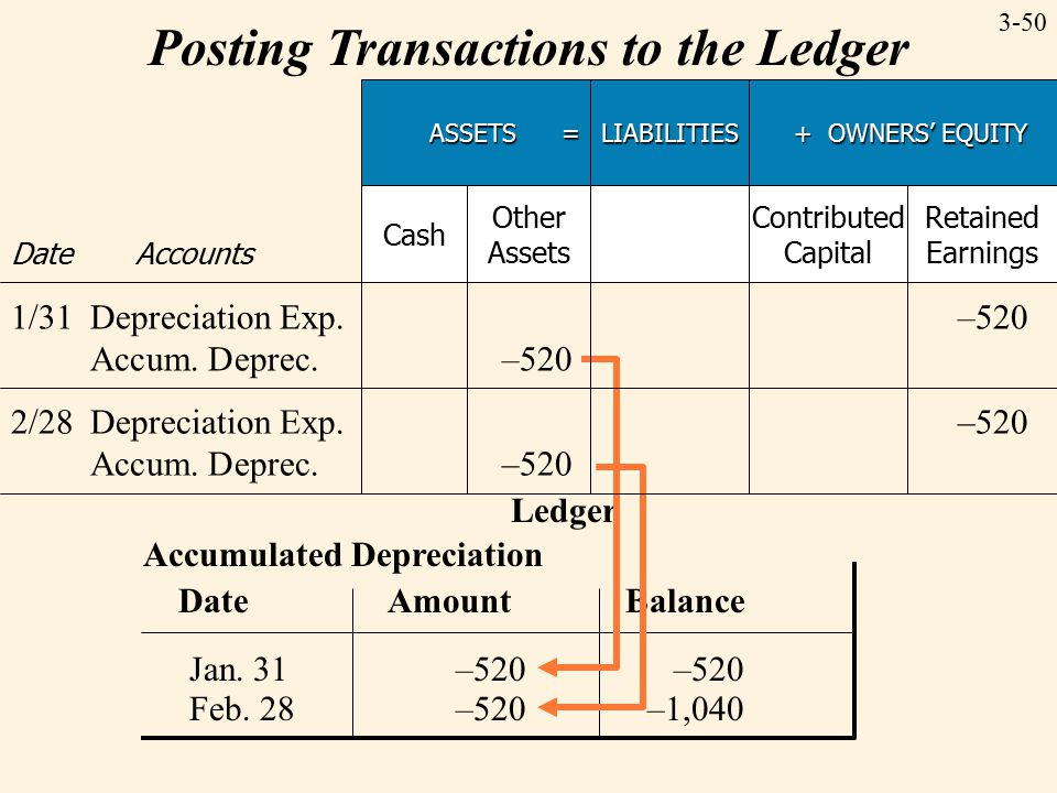 3-50 Posting Transactions to the Ledger Ledger Accumulated Depreciation Date Amount Balance Jan. 31–520–520 Feb. 28–520–1,040 ASSETS = LIABILITIES + O