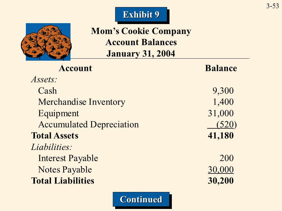 3-53 Mom's Cookie Company Account Balances January 31, 2004 Account Balance Assets: Cash9,300 Merchandise Inventory1,400 Equipment31,000 Accumulated Depreciation (520) Total Assets41,180 Liabilities: Interest Payable200 Notes Payable30,000 Total Liabilities30,200 ContinuedContinued Exhibit 9