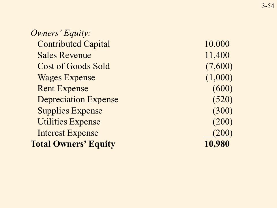 3-54 Owners' Equity: Contributed Capital10,000 Sales Revenue11,400 Cost of Goods Sold(7,600) Wages Expense(1,000) Rent Expense(600) Depreciation Expense(520) Supplies Expense(300) Utilities Expense(200) Interest Expense (200) Total Owners' Equity10,980
